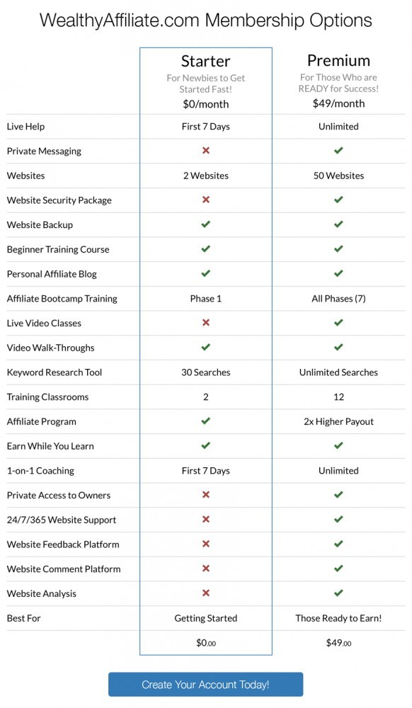 Wealthy Affiliate free vs paid membership comparison chart